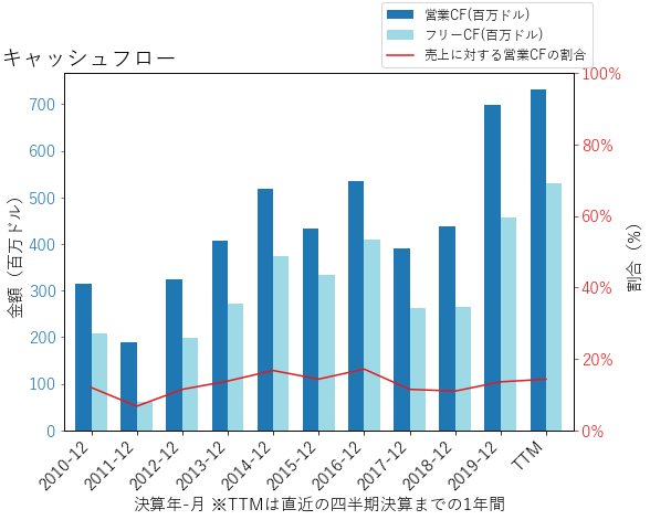 IFFのキャッシュフローのグラフ