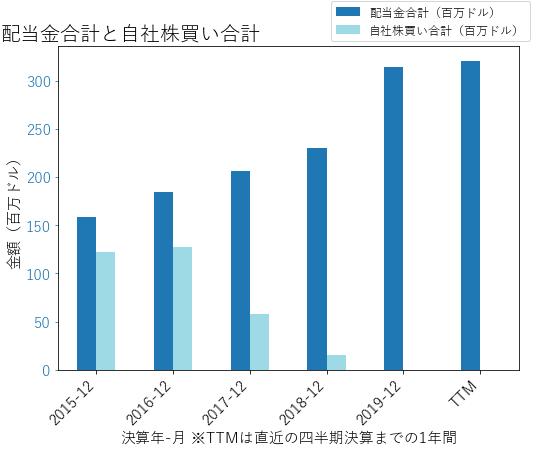 IFFの配当合計と自社株買いのグラフ