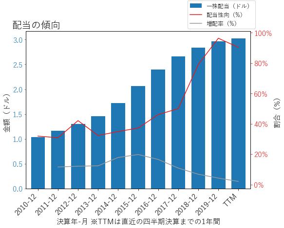 IFFの配当の傾向のグラフ