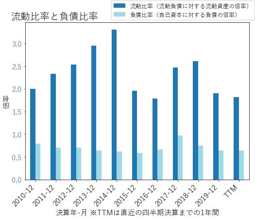 IFFのバランスシートの健全性のグラフ
