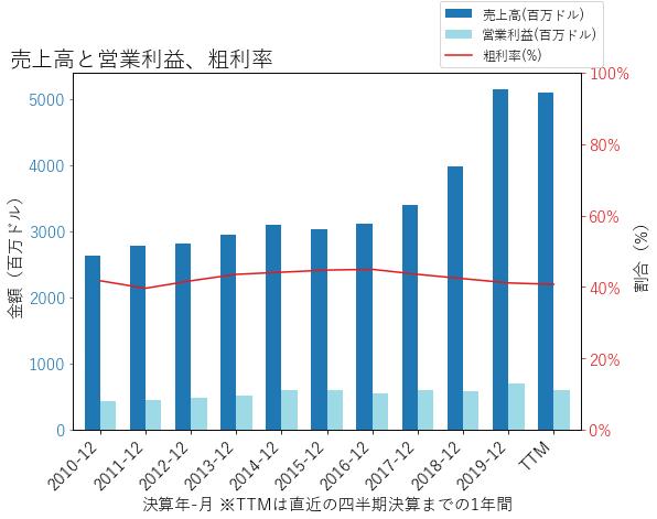 IFFの売上高と営業利益、粗利率のグラフ
