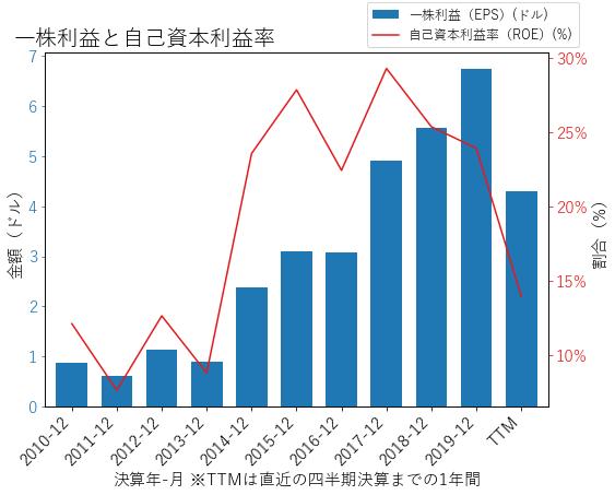 ILMNのEPSとROEのグラフ