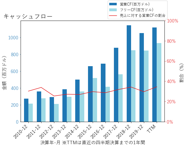 ILMNのキャッシュフローのグラフ