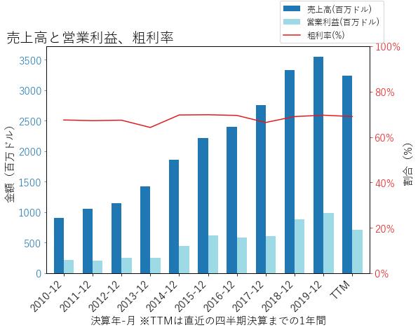 ILMNの売上高と営業利益、粗利率のグラフ