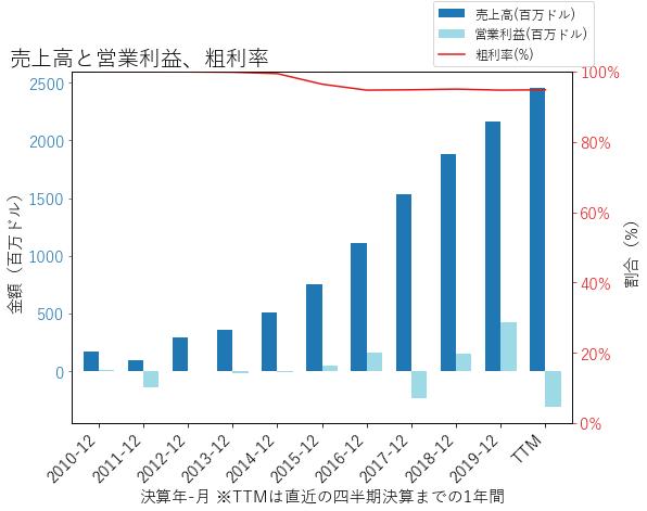 INCYの売上高と営業利益、粗利率のグラフ
