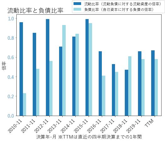 INFOのバランスシートの健全性のグラフ