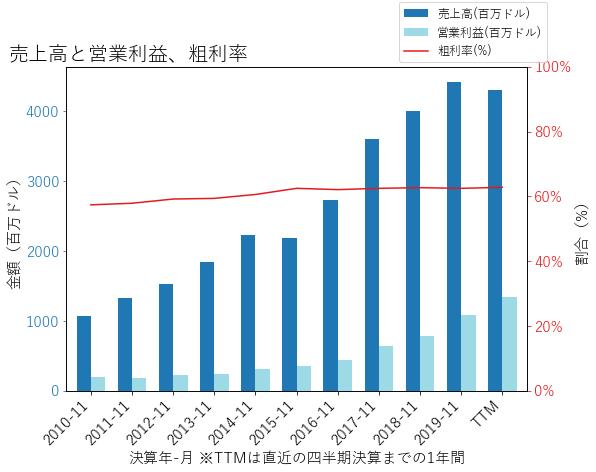 INFOの売上高と営業利益、粗利率のグラフ