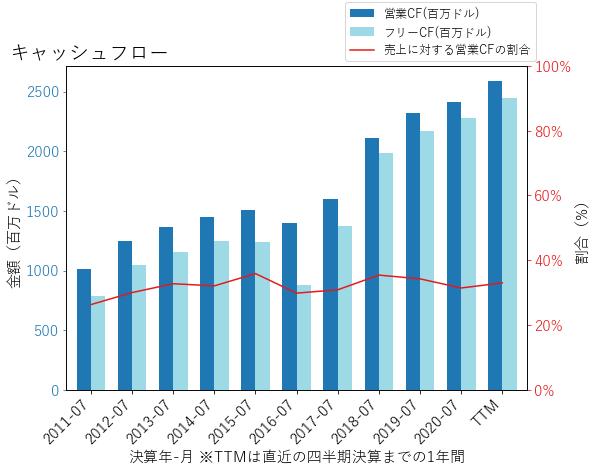 INTUのキャッシュフローのグラフ