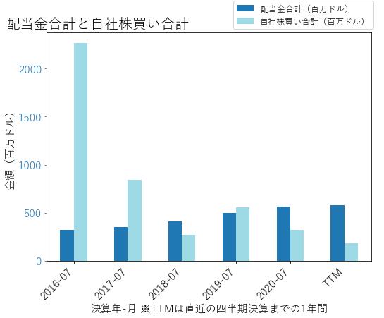 INTUの配当合計と自社株買いのグラフ