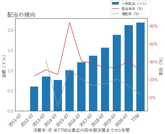 INTUの配当の傾向のグラフ