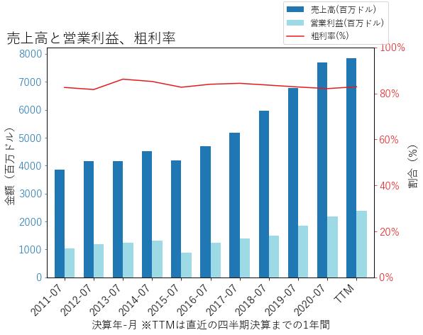 INTUの売上高と営業利益、粗利率のグラフ