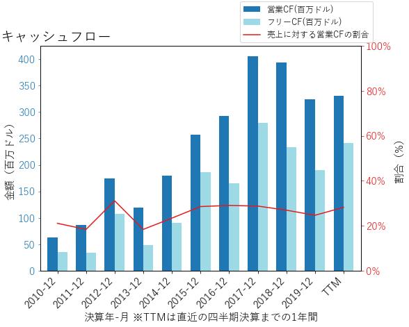 IPGPのキャッシュフローのグラフ