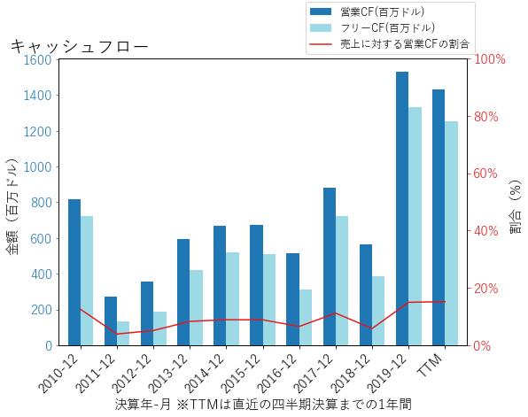IPGのキャッシュフローのグラフ