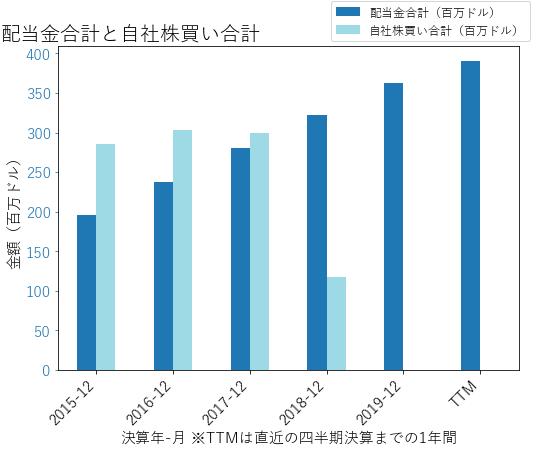IPGの配当合計と自社株買いのグラフ