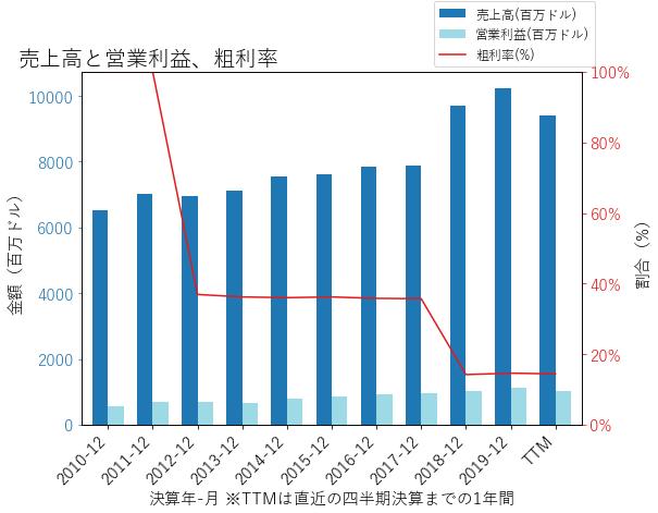 IPGの売上高と営業利益、粗利率のグラフ