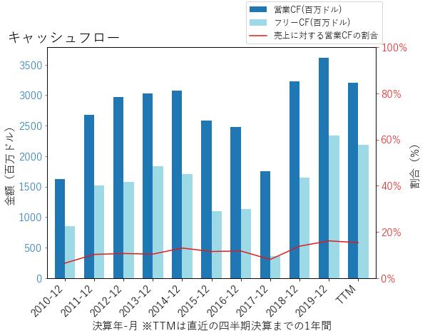 IPのキャッシュフローのグラフ