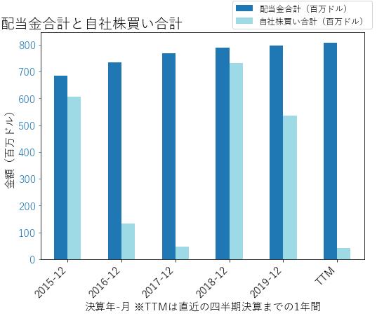 IPの配当合計と自社株買いのグラフ