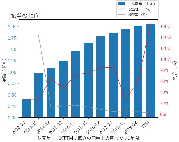 IPの配当の傾向のグラフ