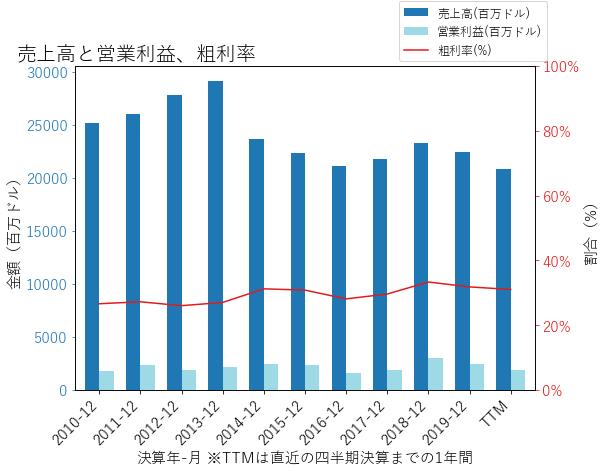 IPの売上高と営業利益、粗利率のグラフ