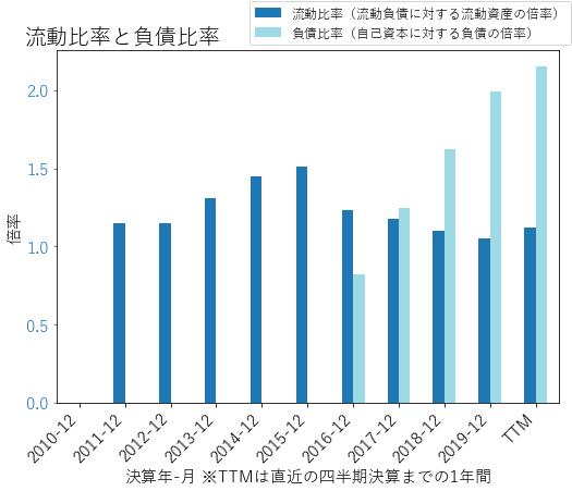 IQVのバランスシートの健全性のグラフ