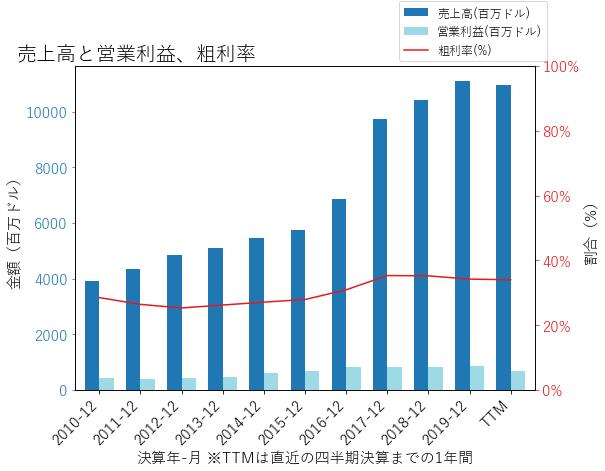 IQVの売上高と営業利益、粗利率のグラフ