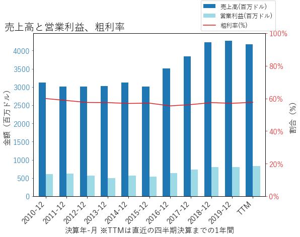 IRMの売上高と営業利益、粗利率のグラフ