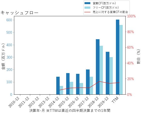 IRのキャッシュフローのグラフ