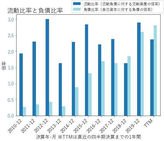 ITWのバランスシートの健全性のグラフ