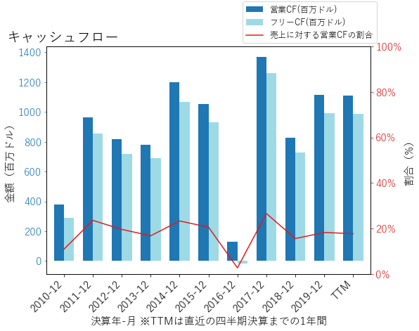 IVZのキャッシュフローのグラフ