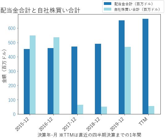 IVZの配当合計と自社株買いのグラフ