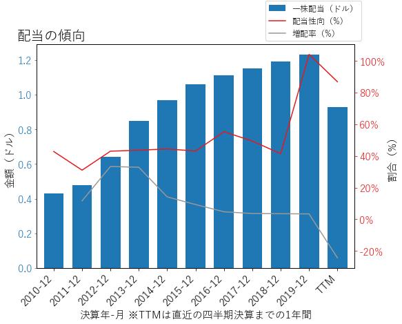 IVZの配当の傾向のグラフ