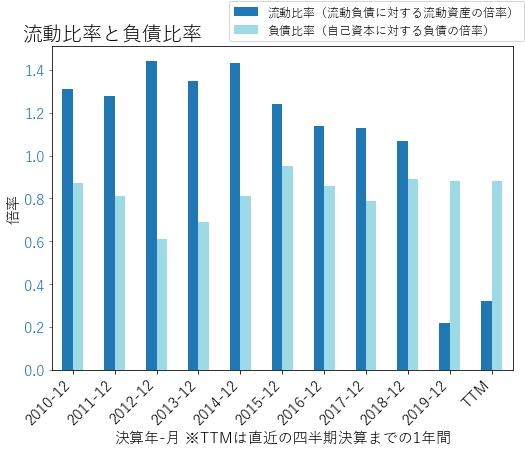 IVZのバランスシートの健全性のグラフ