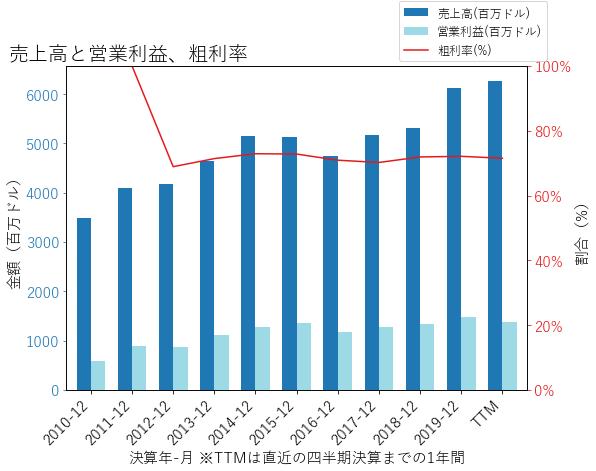 IVZの売上高と営業利益、粗利率のグラフ