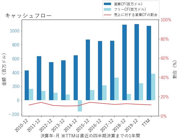 JBHTのキャッシュフローのグラフ