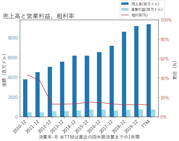 JBHTの売上高と営業利益、粗利率のグラフ