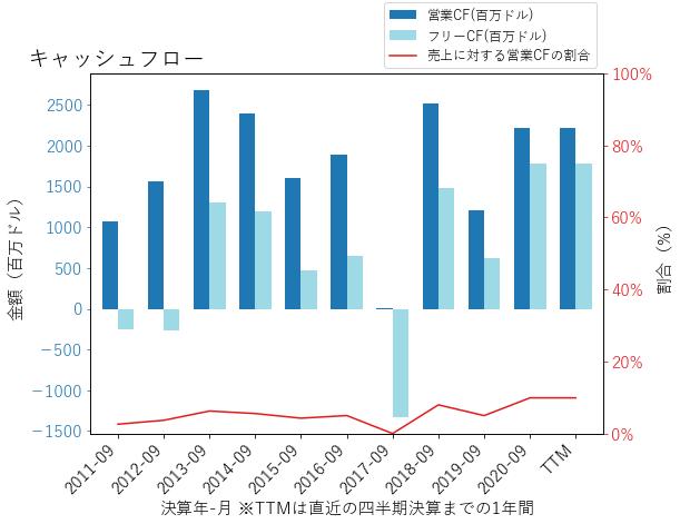 JCIのキャッシュフローのグラフ