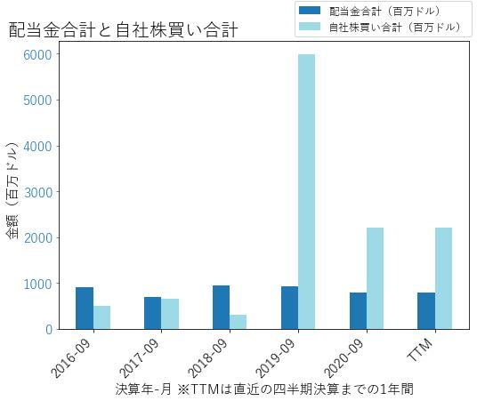 JCIの配当合計と自社株買いのグラフ