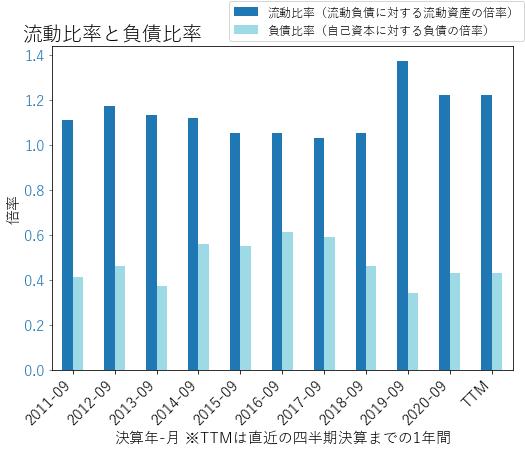 JCIのバランスシートの健全性のグラフ