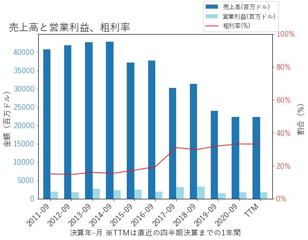 JCIの売上高と営業利益、粗利率のグラフ