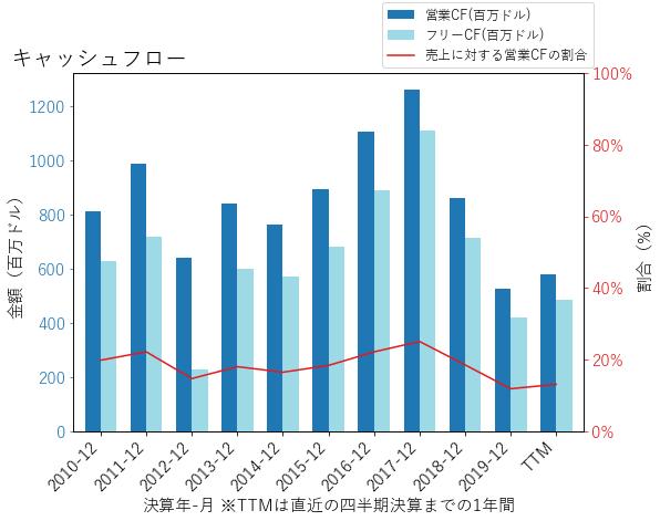 JNPRのキャッシュフローのグラフ
