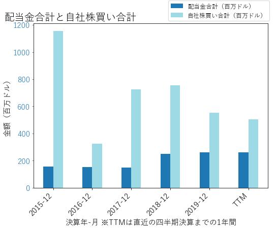 JNPRの配当合計と自社株買いのグラフ