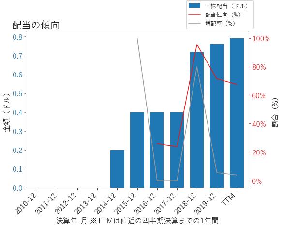 JNPRの配当の傾向のグラフ