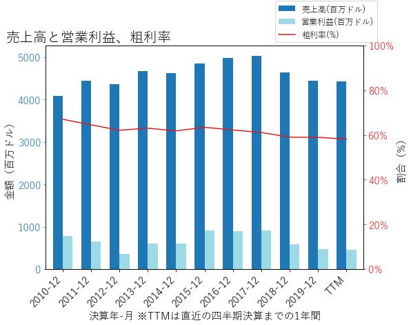 JNPRの売上高と営業利益、粗利率のグラフ