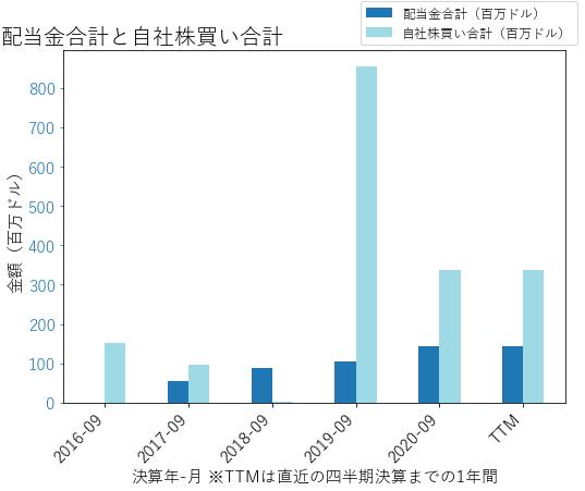 Jの配当合計と自社株買いのグラフ