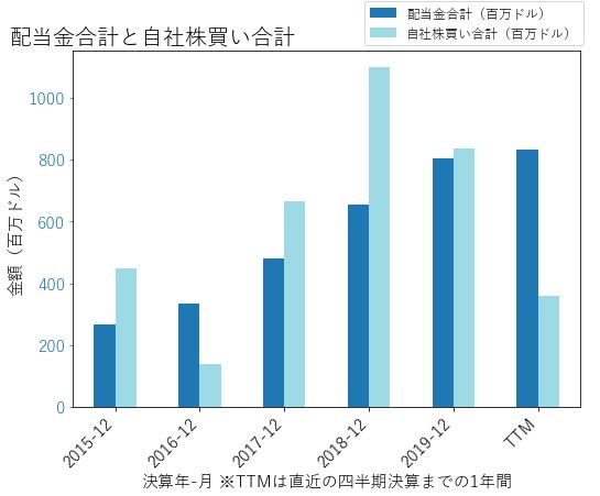 KEYの配当合計と自社株買いのグラフ