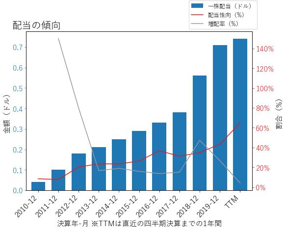 KEYの配当の傾向のグラフ