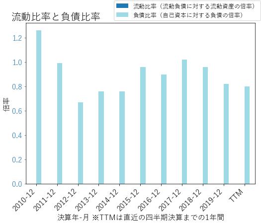 KEYのバランスシートの健全性のグラフ