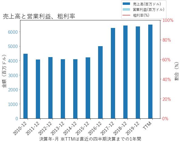 KEYの売上高と営業利益、粗利率のグラフ