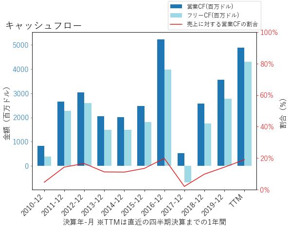 KHCのキャッシュフローのグラフ
