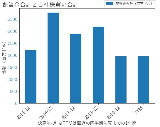 KHCの配当合計と自社株買いのグラフ